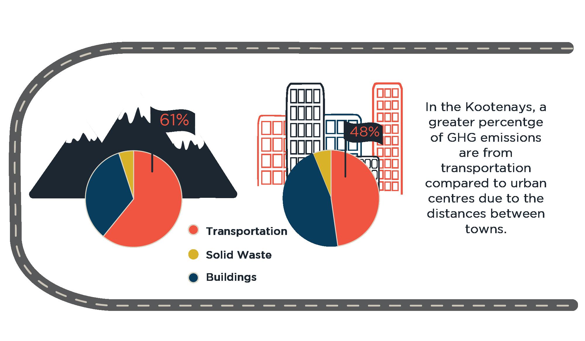 rural versus urban transportation emissions graphic